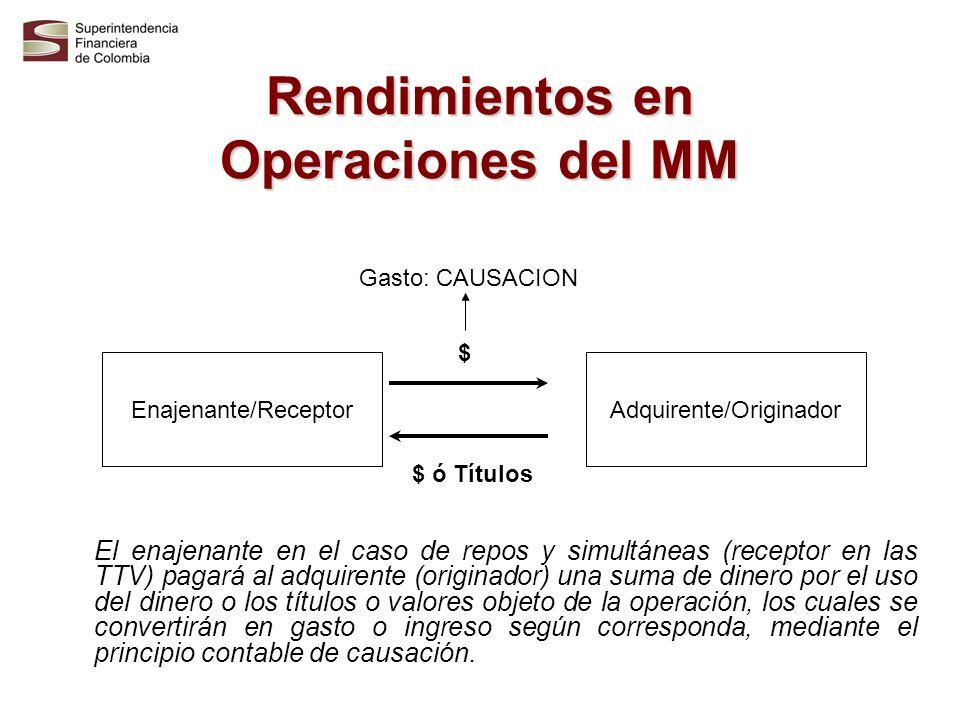 Rendimientos en Operaciones del MM