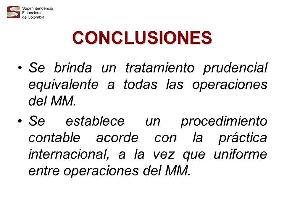 CONCLUSIONES Se brinda un tratamiento prudencial equivalente a todas las operaciones del MM.