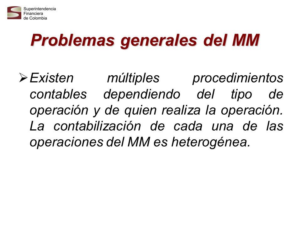Problemas generales del MM