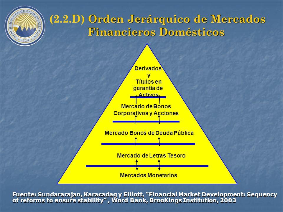 (2.2.D) Orden Jerárquico de Mercados Financieros Domésticos