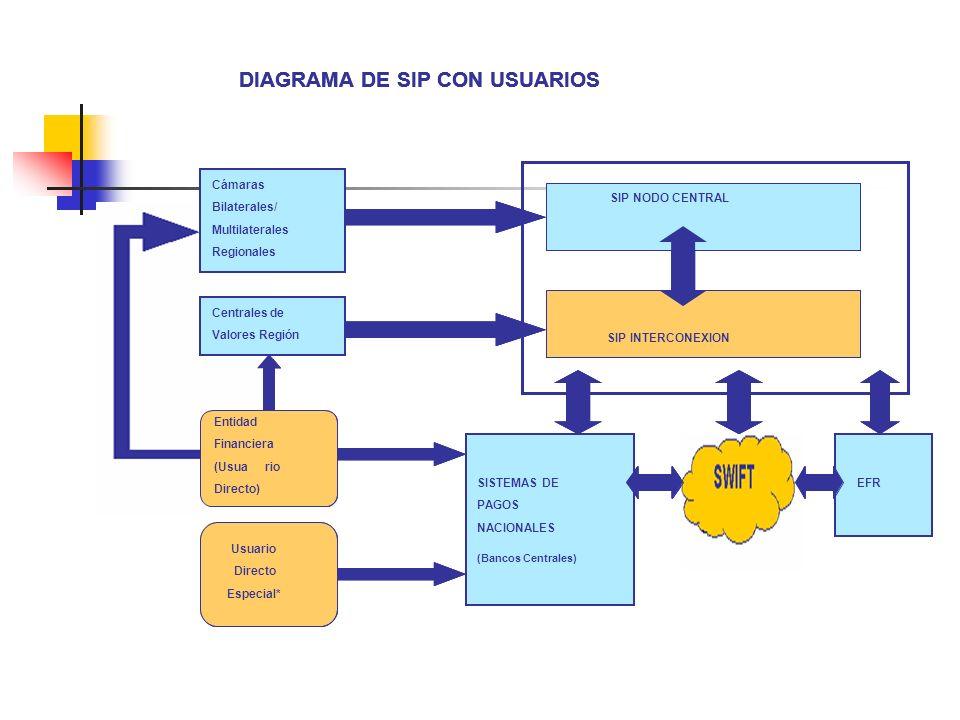 DIAGRAMA DE SIP CON USUARIOS