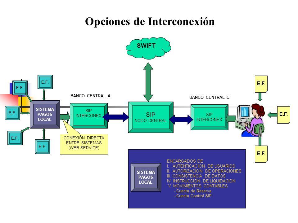 CONEXIÓN DIRECTA ENTRE SISTEMAS (WEB SERVICE)