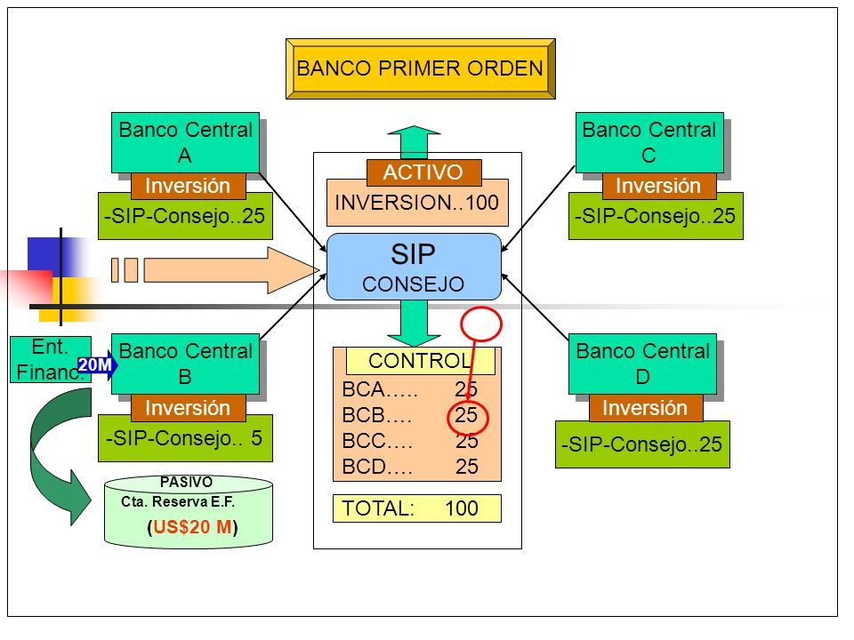 SIP BANCO PRIMER ORDEN Banco Central A Banco Central C ACTIVO