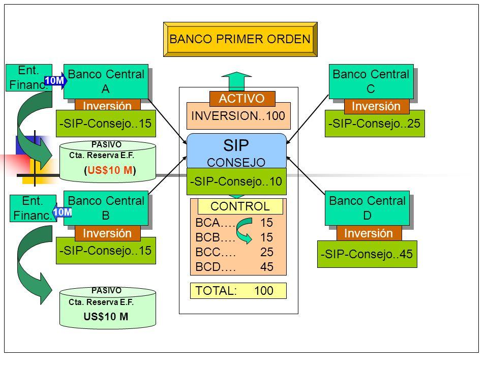 SIP BANCO PRIMER ORDEN Ent. Financ. Banco Central A Banco Central C