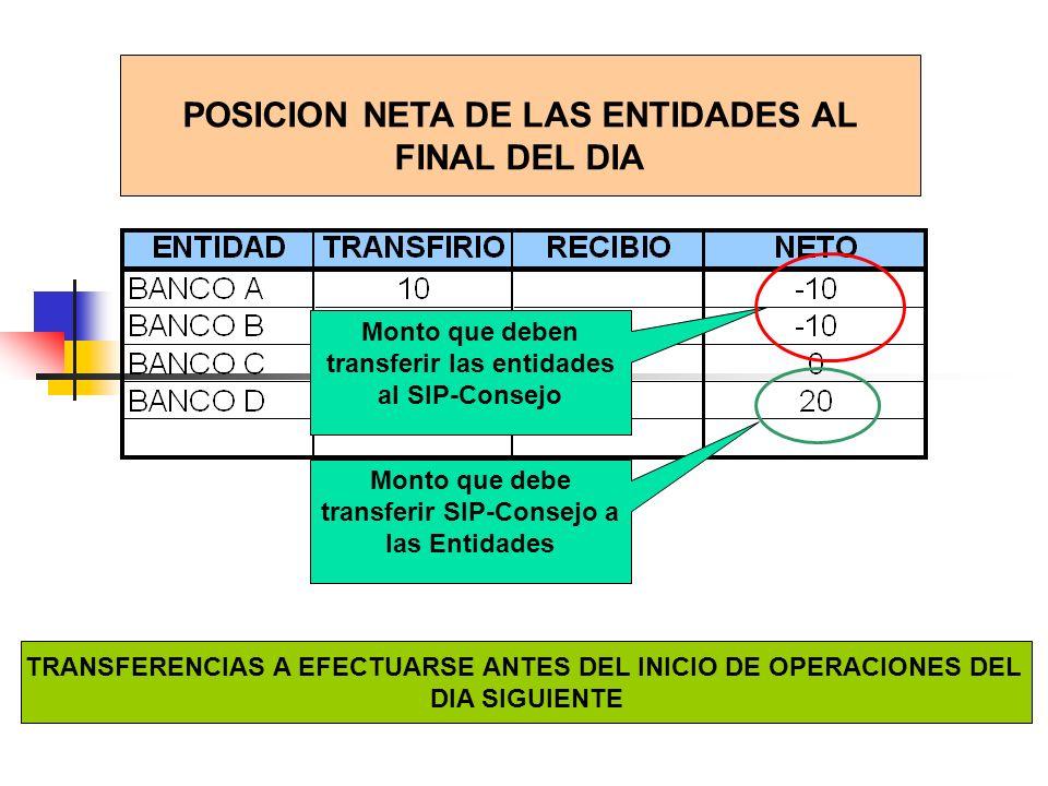 POSICION NETA DE LAS ENTIDADES AL FINAL DEL DIA