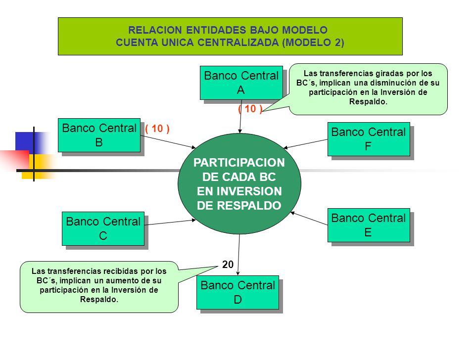 RELACION ENTIDADES BAJO MODELO CUENTA UNICA CENTRALIZADA (MODELO 2)
