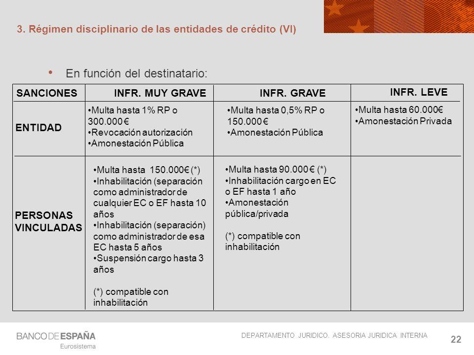 3. Régimen disciplinario de las entidades de crédito (VI)