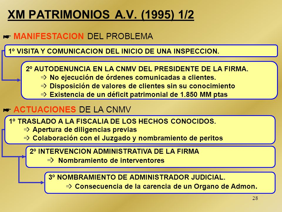Intervencion de Firmas de Valores. 27/05/99