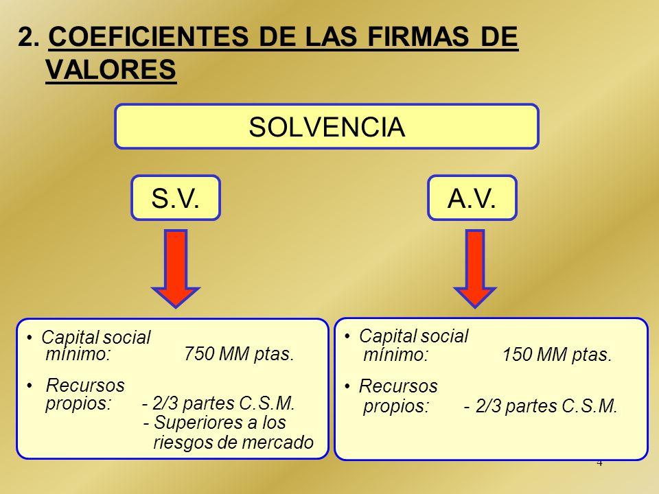 2. COEFICIENTES DE LAS FIRMAS DE VALORES