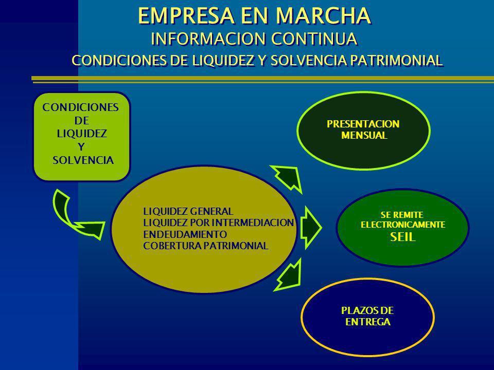 EMPRESA EN MARCHA INFORMACION CONTINUA CONDICIONES DE LIQUIDEZ Y SOLVENCIA PATRIMONIAL