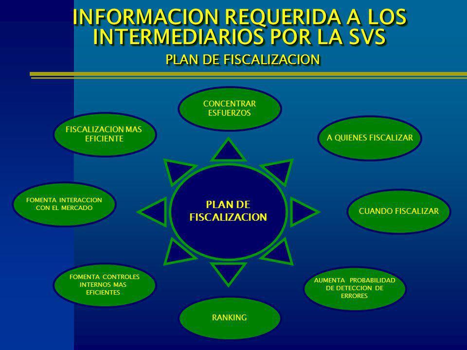 INFORMACION REQUERIDA A LOS INTERMEDIARIOS POR LA SVS PLAN DE FISCALIZACION
