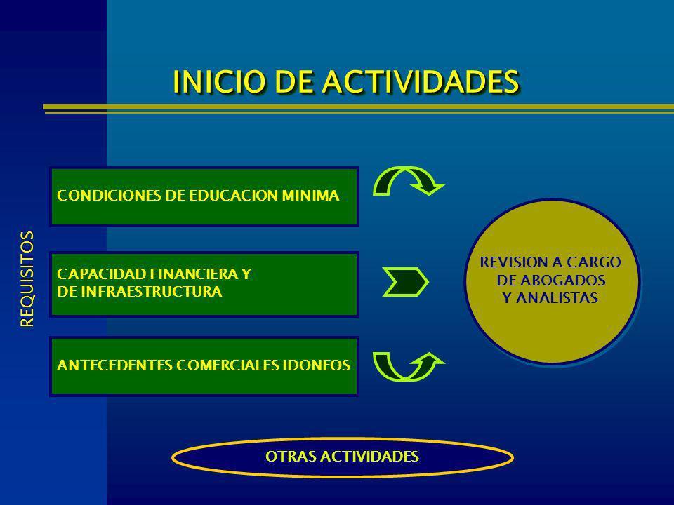 INICIO DE ACTIVIDADES REQUISITOS CONDICIONES DE EDUCACION MINIMA