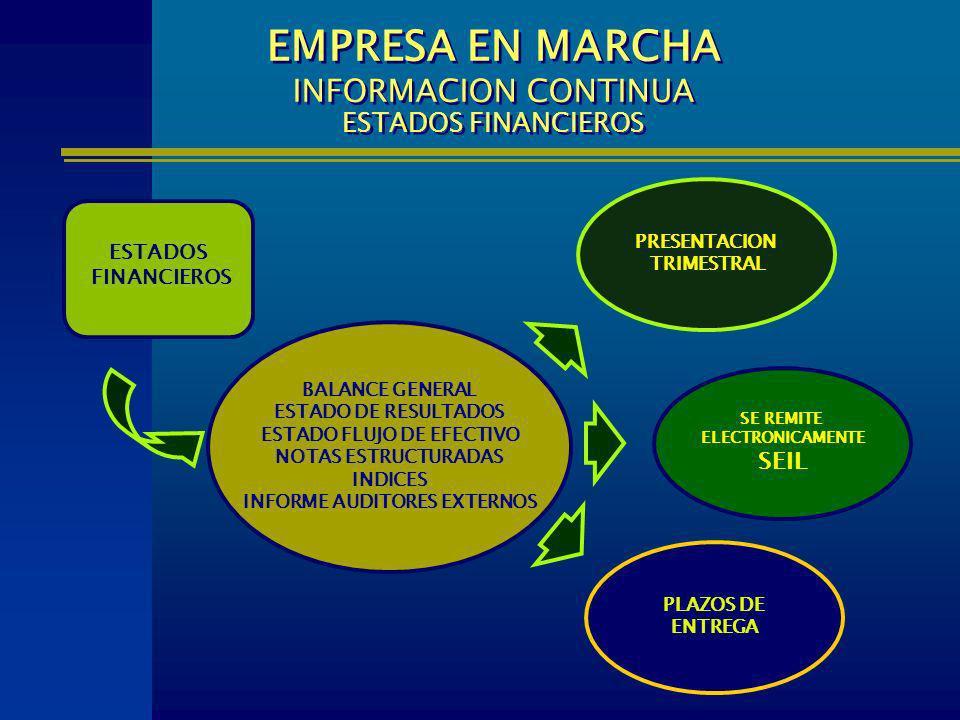EMPRESA EN MARCHA INFORMACION CONTINUA ESTADOS FINANCIEROS