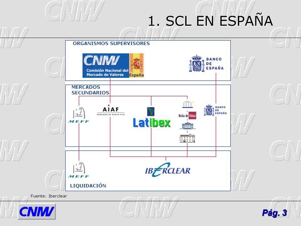 1. SCL EN ESPAÑA Fuente: Iberclear Pág. 3
