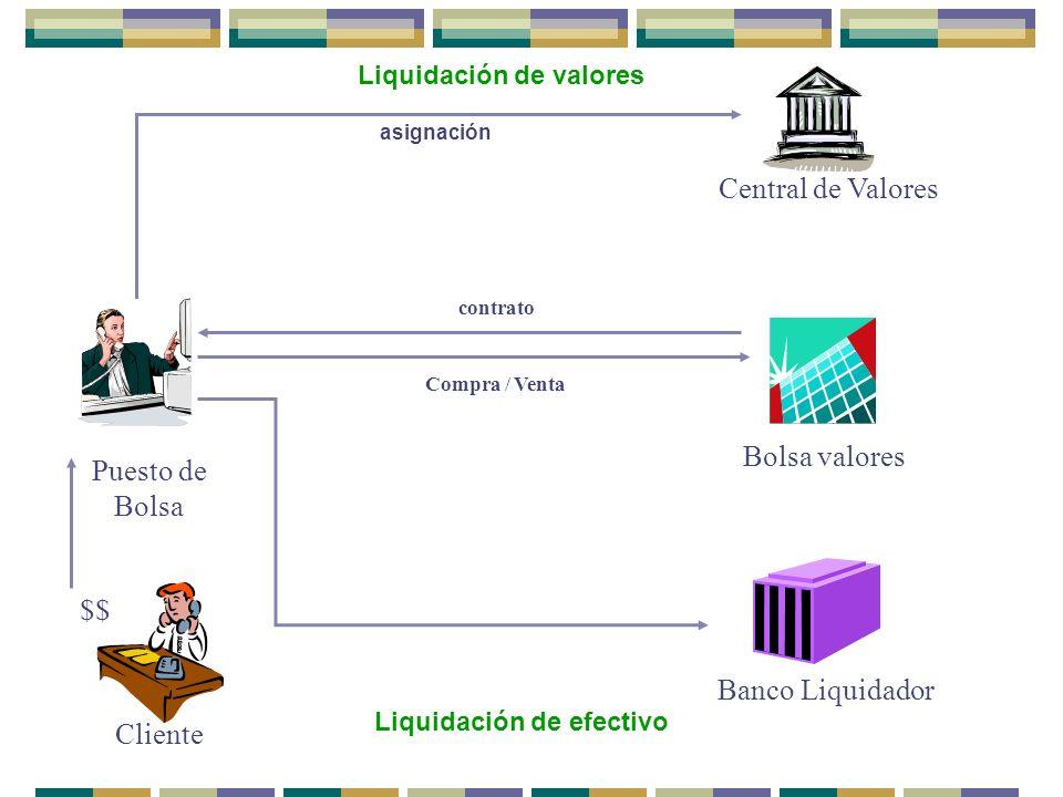 Central de Valores Bolsa valores Puesto de Bolsa $$ Banco Liquidador