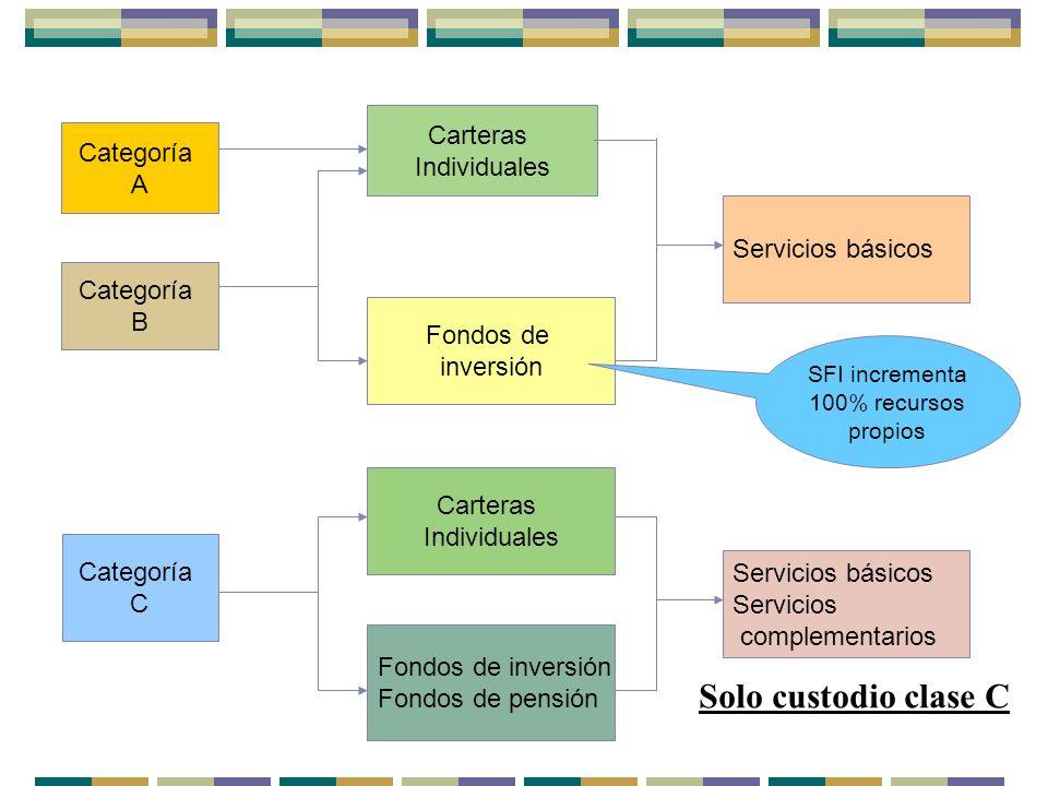 SFI incrementa 100% recursos propios