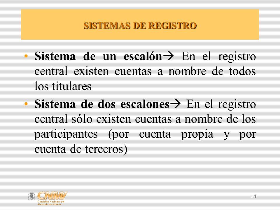 SISTEMAS DE REGISTRO Sistema de un escalón En el registro central existen cuentas a nombre de todos los titulares.