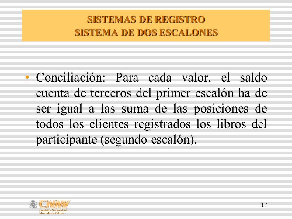 SISTEMAS DE REGISTRO SISTEMA DE DOS ESCALONES
