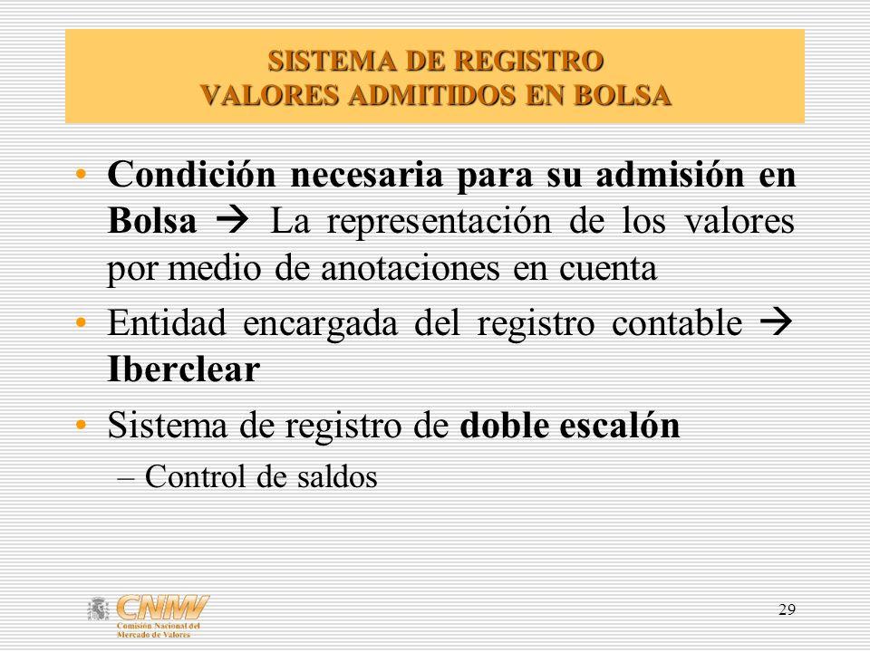 SISTEMA DE REGISTRO VALORES ADMITIDOS EN BOLSA