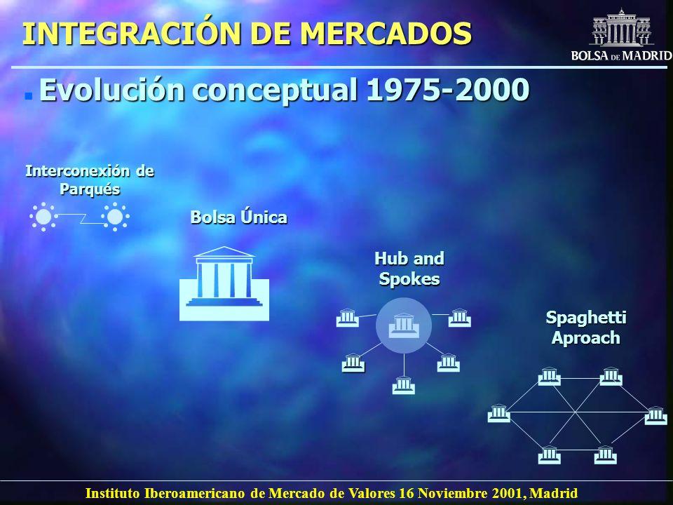 INTEGRACIÓN DE MERCADOS Interconexión de Parqués