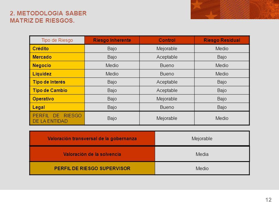 2. METODOLOGIA SABER MATRIZ DE RIESGOS.