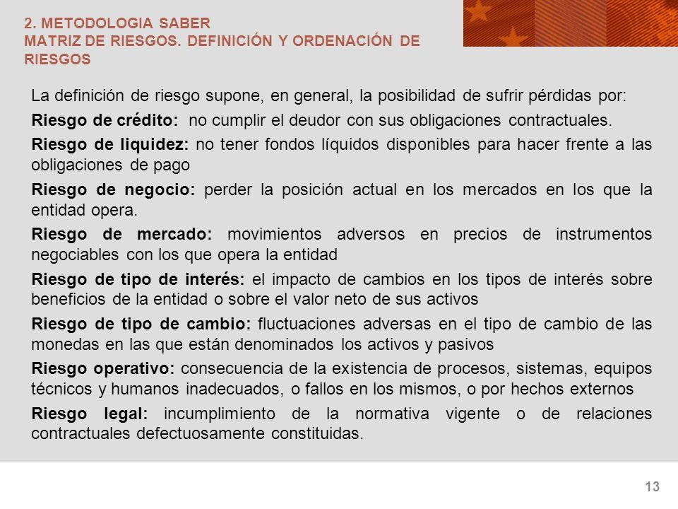 2. METODOLOGIA SABER MATRIZ DE RIESGOS