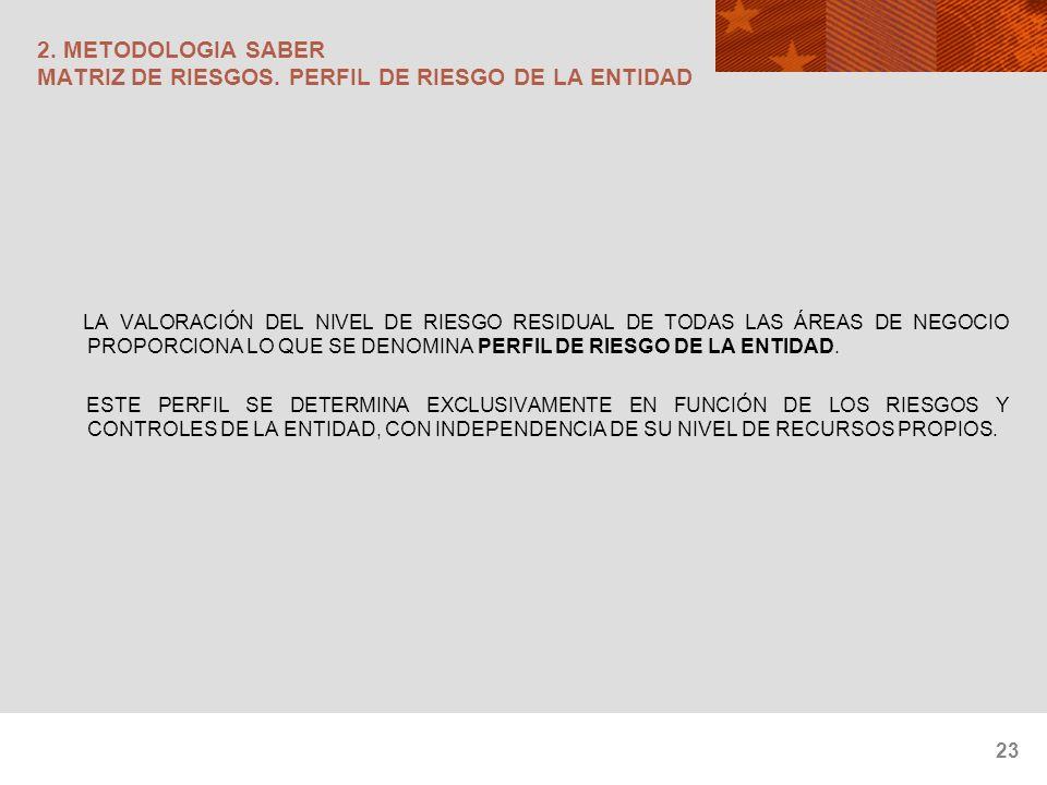 2. METODOLOGIA SABER MATRIZ DE RIESGOS. PERFIL DE RIESGO DE LA ENTIDAD