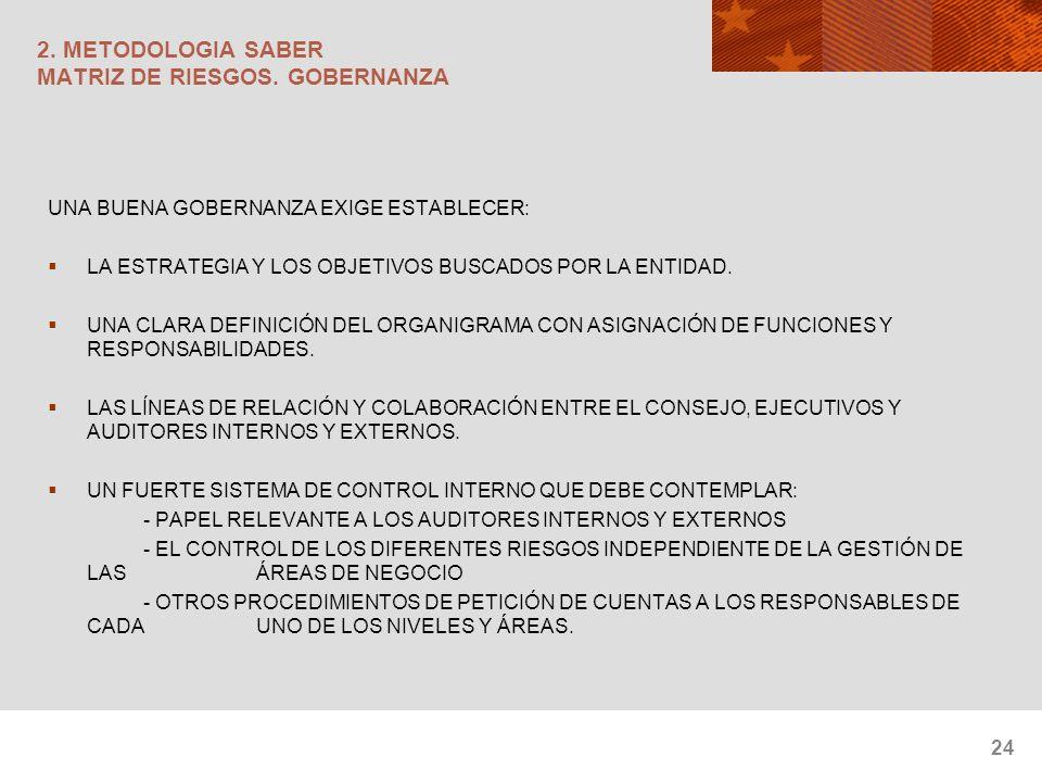 2. METODOLOGIA SABER MATRIZ DE RIESGOS. GOBERNANZA