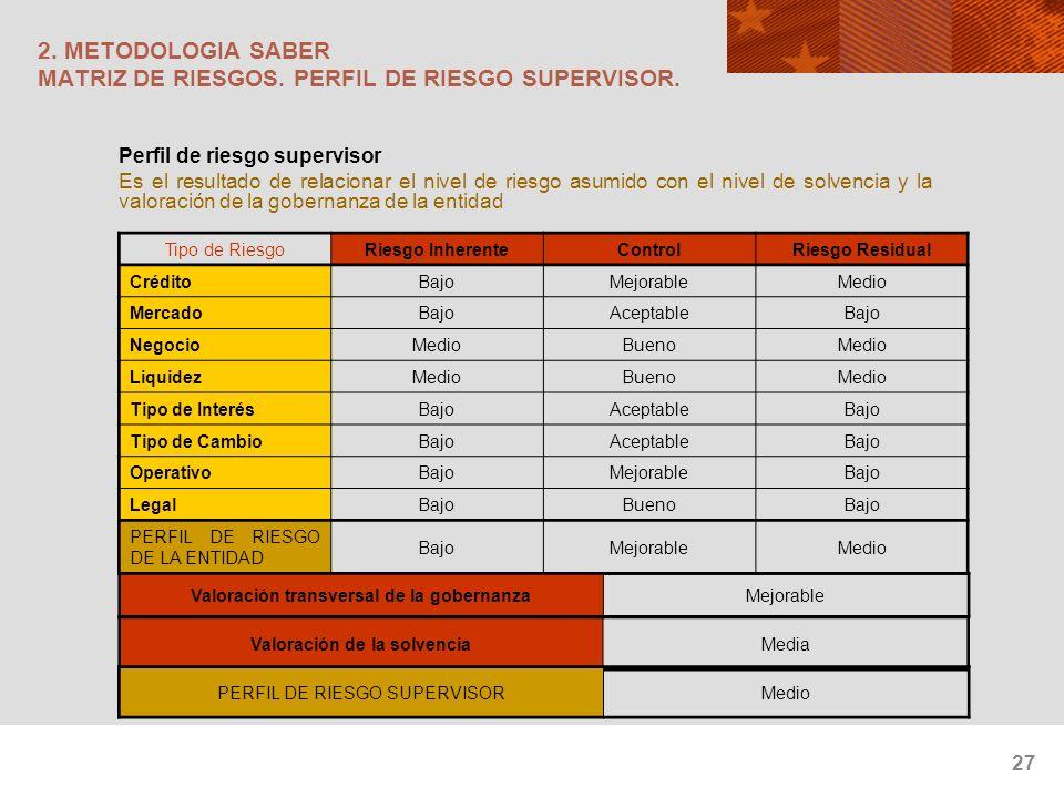 2. METODOLOGIA SABER MATRIZ DE RIESGOS. PERFIL DE RIESGO SUPERVISOR.