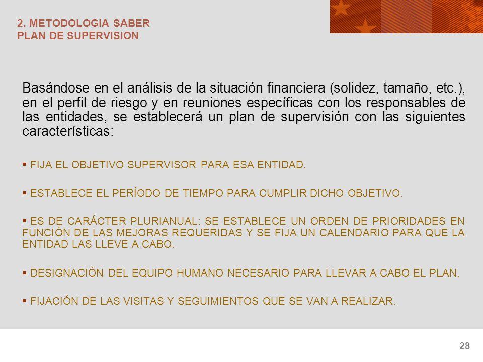 2. METODOLOGIA SABER PLAN DE SUPERVISION