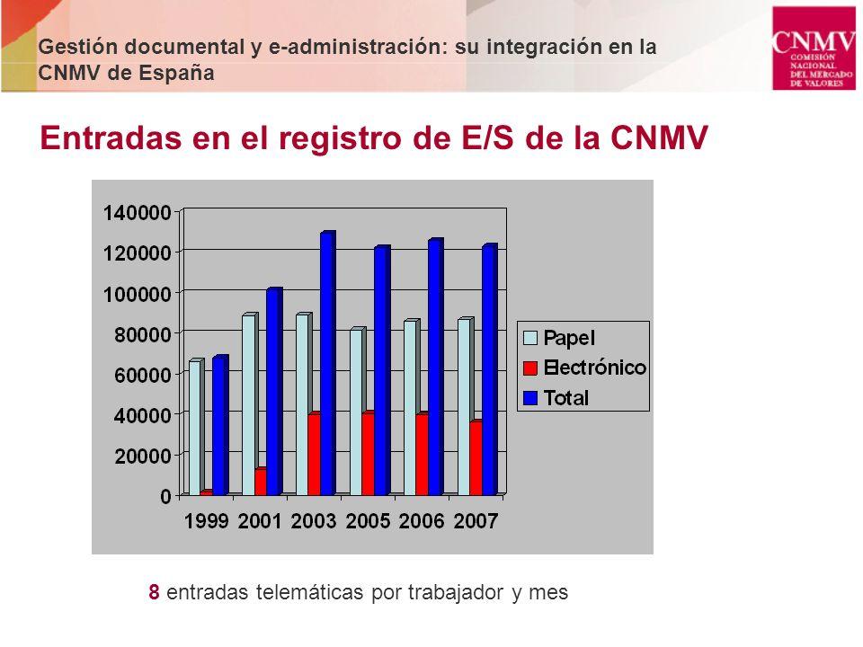 Entradas en el registro de E/S de la CNMV