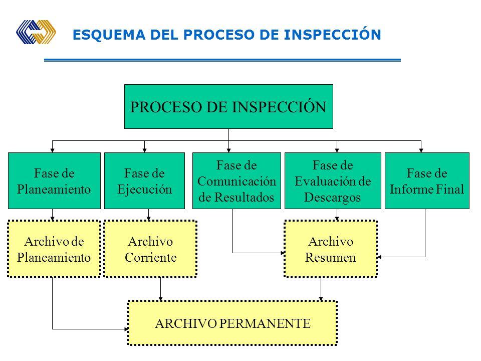 ESQUEMA DEL PROCESO DE INSPECCIÓN