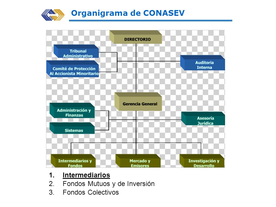 Organigrama de CONASEV