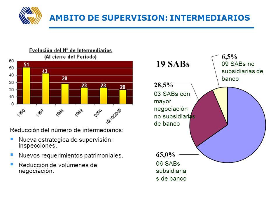 AMBITO DE SUPERVISION: INTERMEDIARIOS