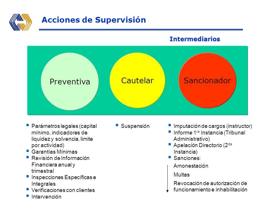 Acciones de Supervisión