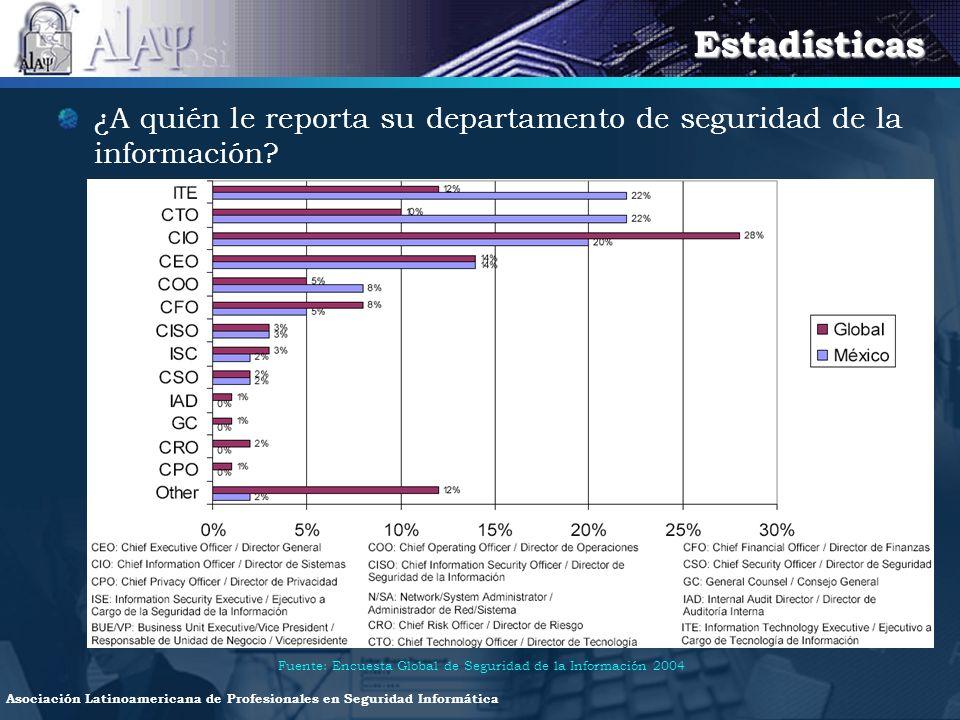Estadísticas ¿A quién le reporta su departamento de seguridad de la información.