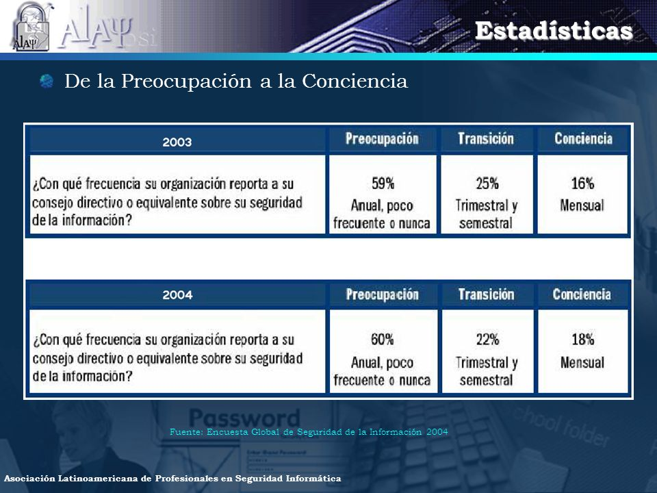 Estadísticas De la Preocupación a la Conciencia