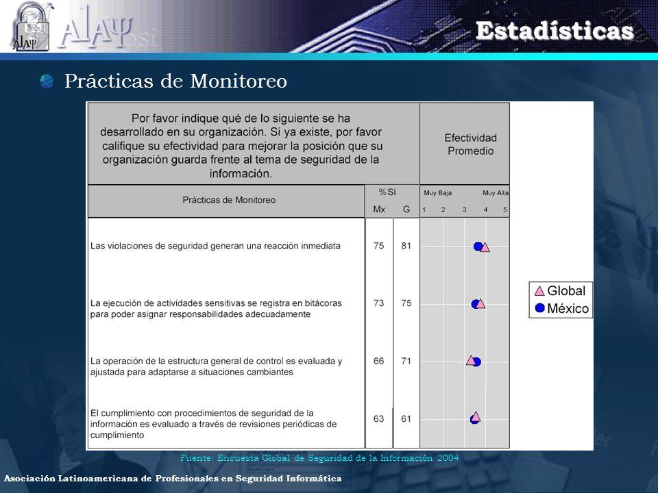 Estadísticas Prácticas de Monitoreo