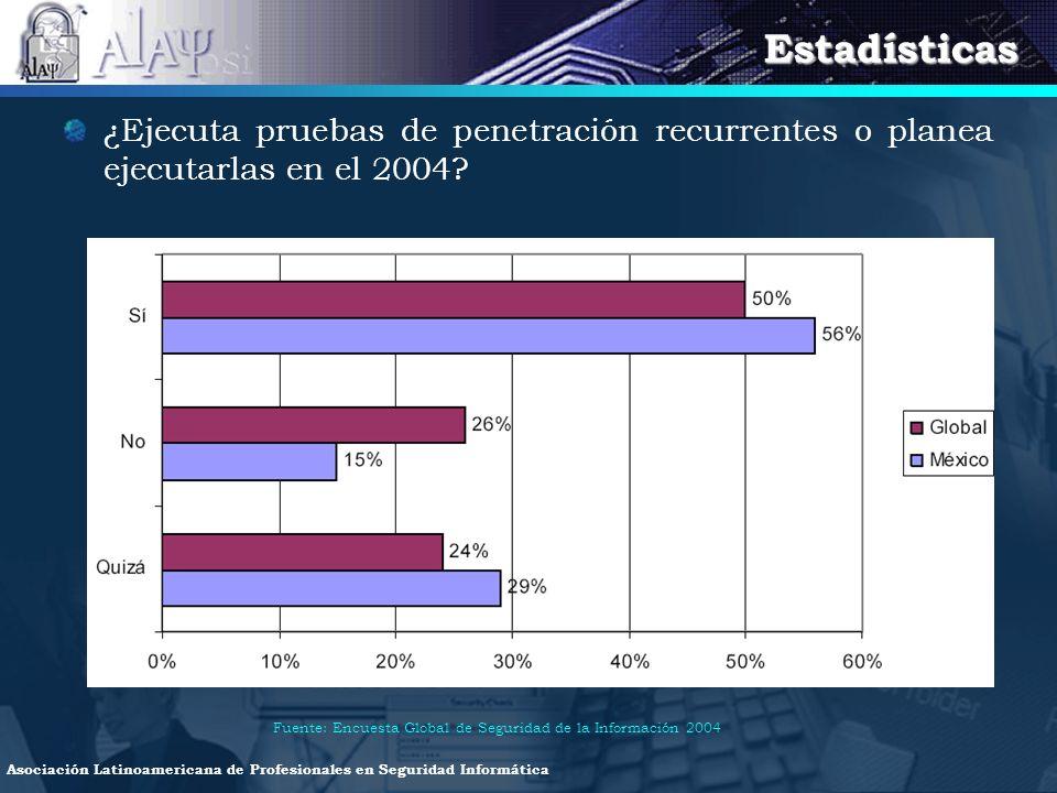 Estadísticas ¿Ejecuta pruebas de penetración recurrentes o planea ejecutarlas en el 2004