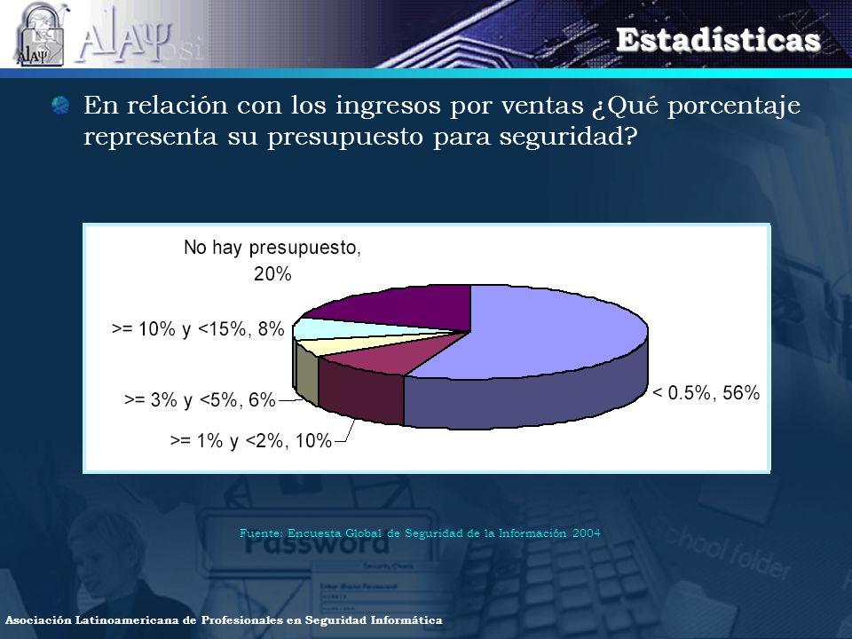 Estadísticas En relación con los ingresos por ventas ¿Qué porcentaje representa su presupuesto para seguridad
