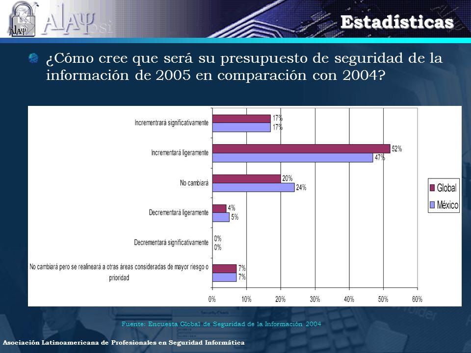 Estadísticas ¿Cómo cree que será su presupuesto de seguridad de la información de 2005 en comparación con 2004