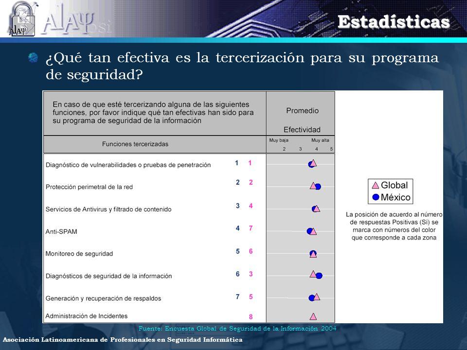 Estadísticas ¿Qué tan efectiva es la tercerización para su programa de seguridad.