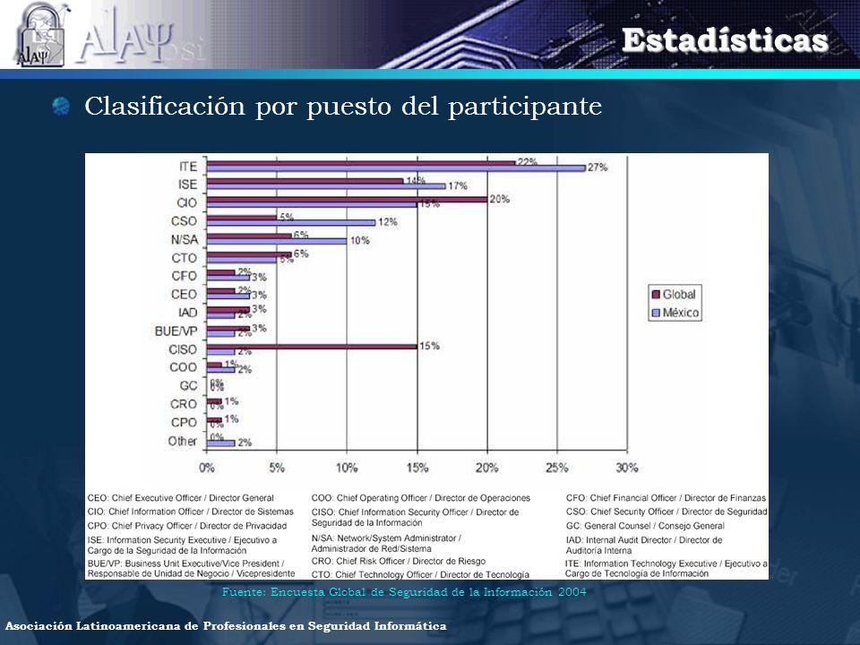 Estadísticas Clasificación por puesto del participante