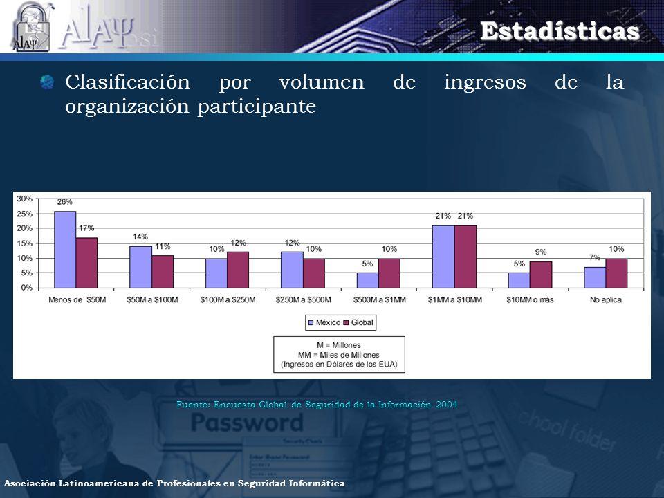 Estadísticas Clasificación por volumen de ingresos de la organización participante.