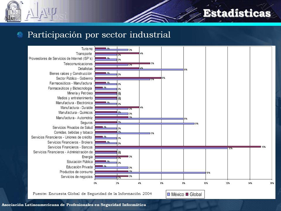 Estadísticas Participación por sector industrial