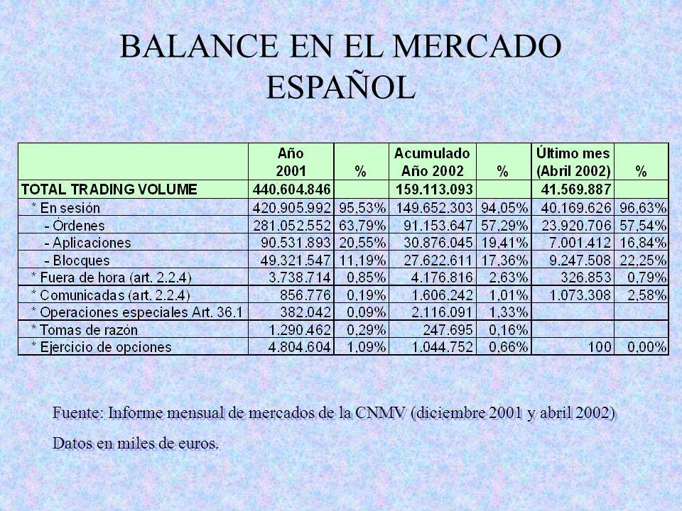 BALANCE EN EL MERCADO ESPAÑOL