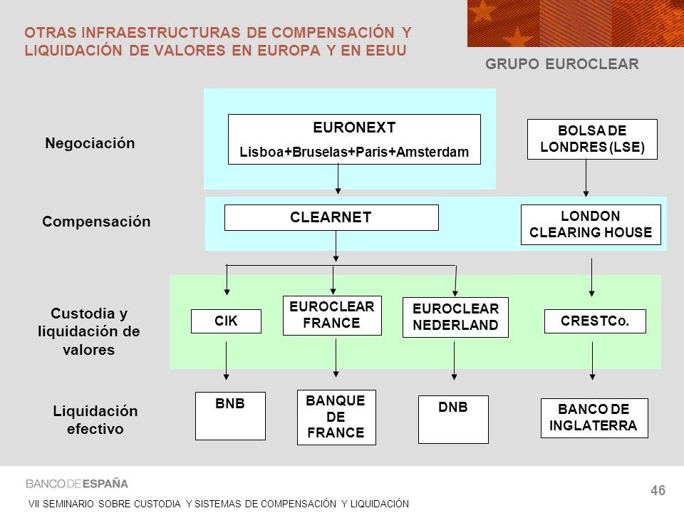 Lisboa+Bruselas+Paris+Amsterdam Custodia y liquidación de valores