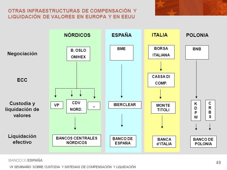 Custodia y liquidación de valores BANCOS CENTRALES NÓRDICOS