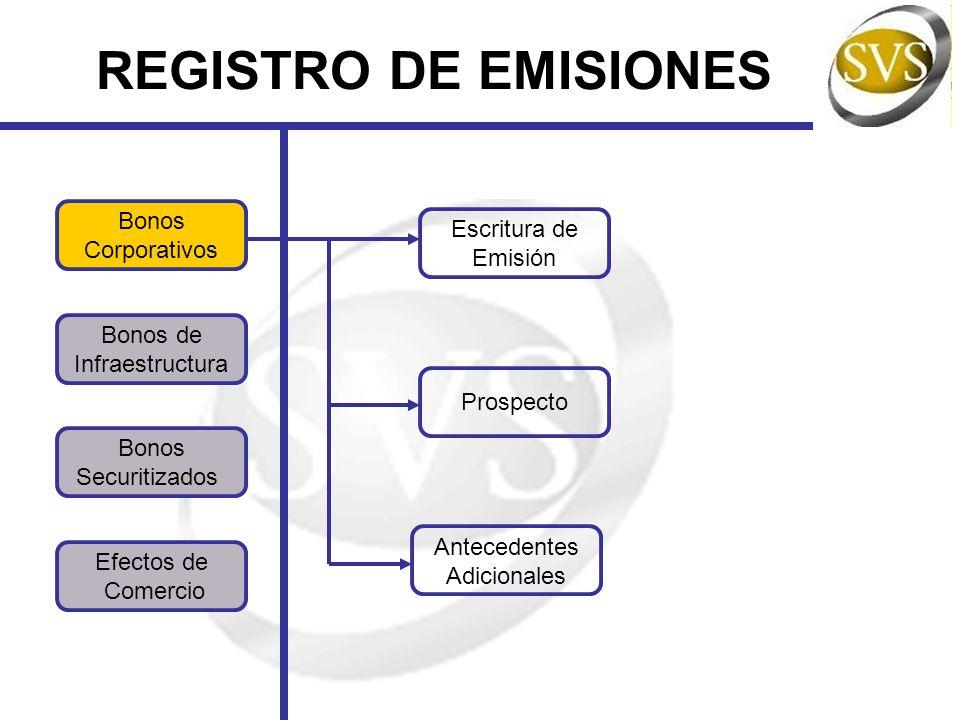 REGISTRO DE EMISIONES Bonos Escritura de Corporativos Emisión Bonos de