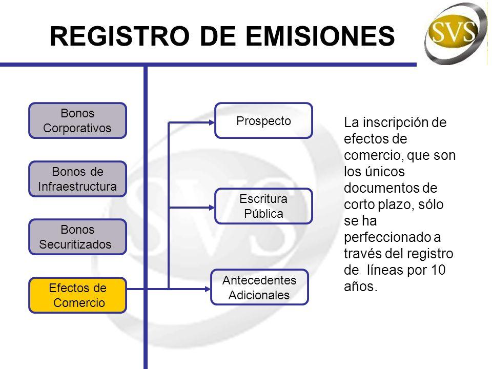 REGISTRO DE EMISIONES Bonos. Corporativos. Prospecto.
